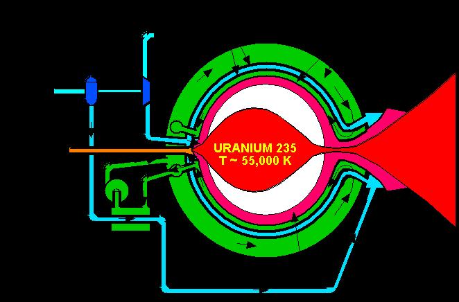 Ядерный ракетный двигатель, описание, принцип работы