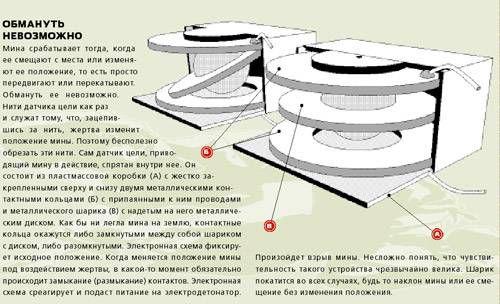 Противопехотная мина ПОМ-1