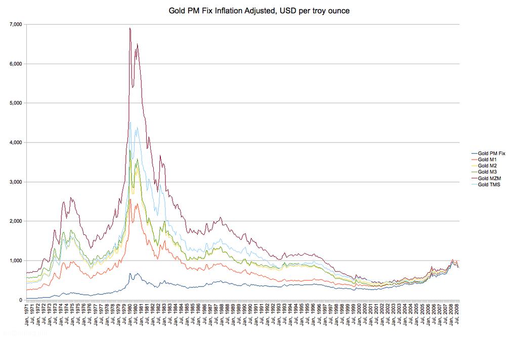 Цена на золото учитывая его особую