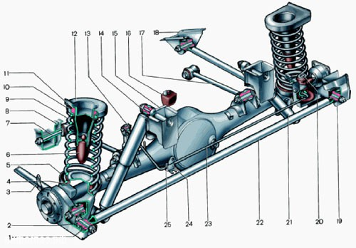 Задняя подвеска автомобиля зависимая, включает в себе направляющее устройство, упругие элементы и устройства...