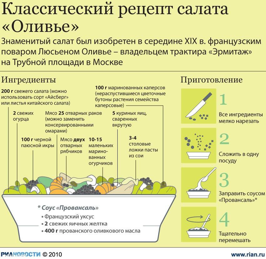 рецепт приготовления оливье