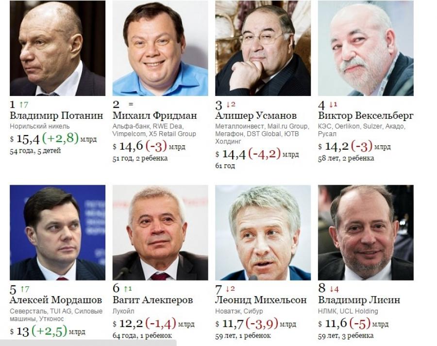 Самые богатые люди москвы Для