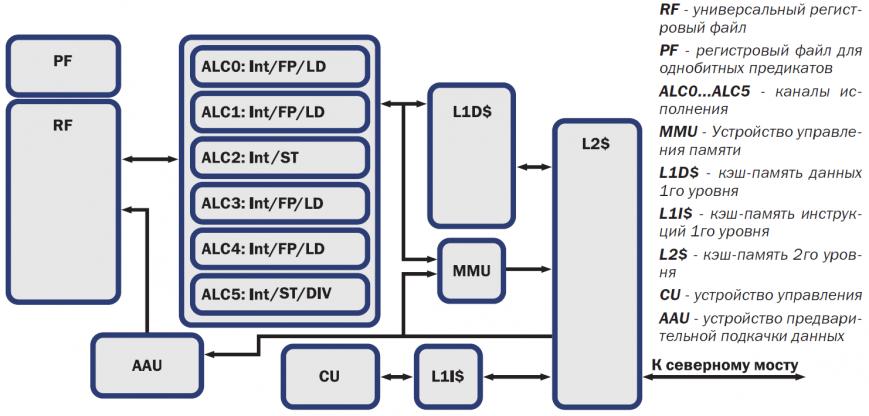 Принцип работы процессора «Эльбрус»