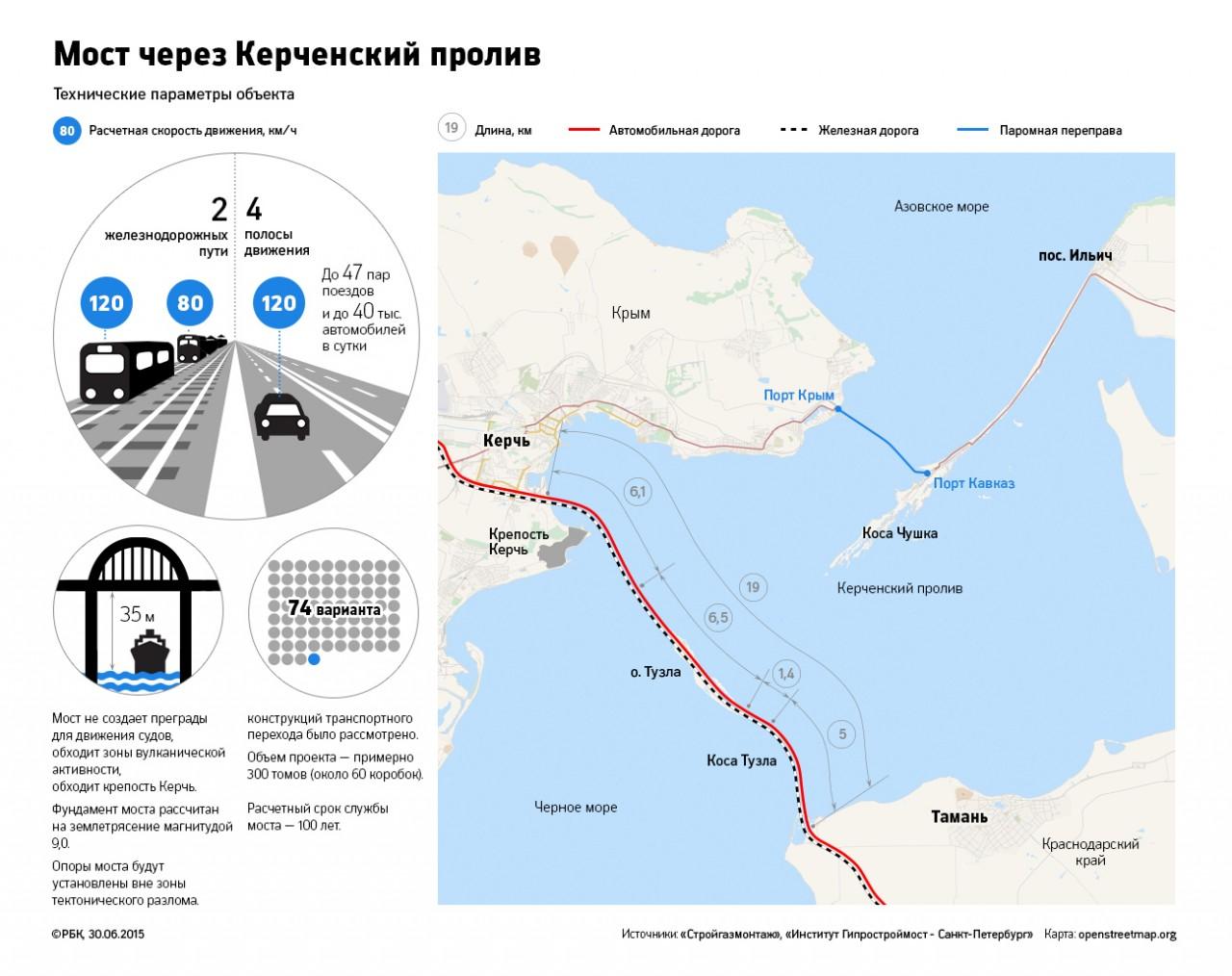 Окончательный проект моста в Крым