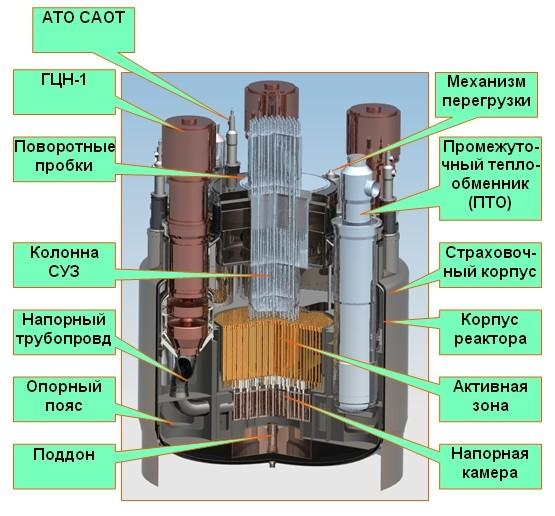 Реактор БН-1200 (вертикальный