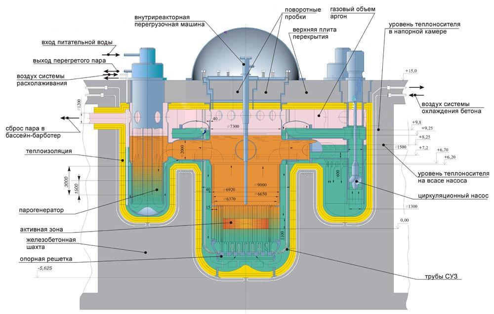 А так выглядит схема реактора