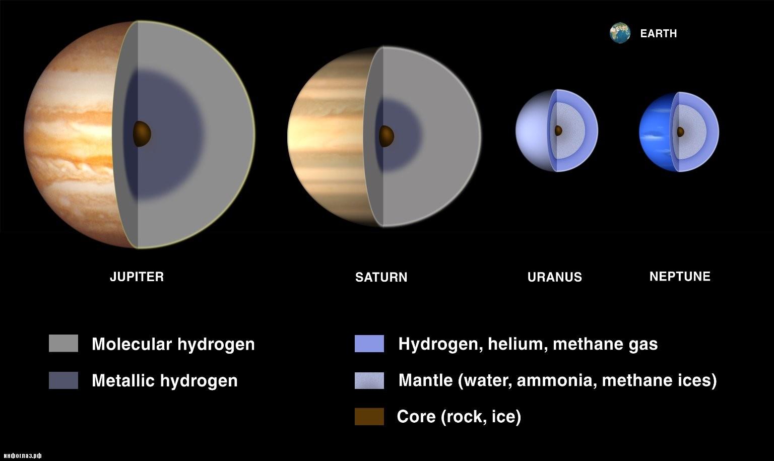 Нептун планета своими руками