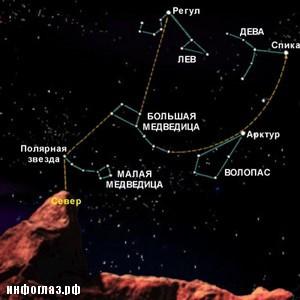 Большая Медведица это созвездие северного полушария.  Количество звезд в созвездии равно семи, а фигура...