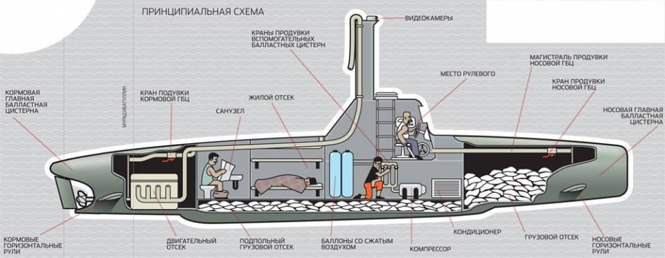 рассчитывается скорость погружения подводной лодки